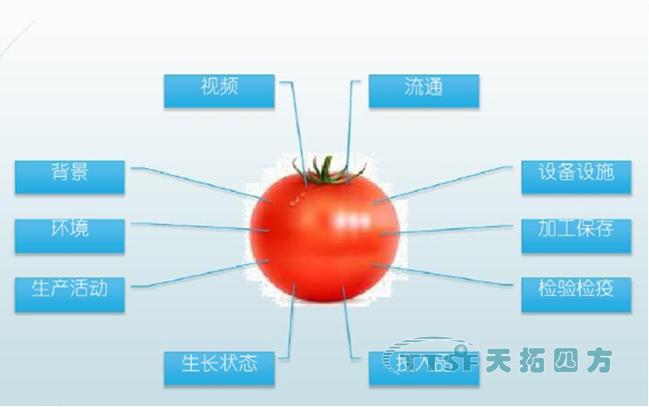 数网星远程运维及应用平台生态系统,为智慧农业添砖加瓦