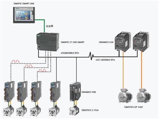 S7-200 性能优越,久经考验,适合于工业领域的各种应用:1、 结构紧凑小巧-狭小空间处任何应用的理想选择2、 在所有CPU型号中的基本和优质功能,3、 大容量程序和数据存储器4、 杰出的实时响应-在任何时候均可对整个过程进行完全控制,从而提高了质量、效率和安全性5、 易于使用STEP 7-Micro/WIN工程软件-初学者和专家的理想选择6、 集成的 R-S 485接口或者作为系统总线使用7、 极其快速和精确的操作顺序和过程控制8、 通过时间中断完整控制对时间要求严格的流程