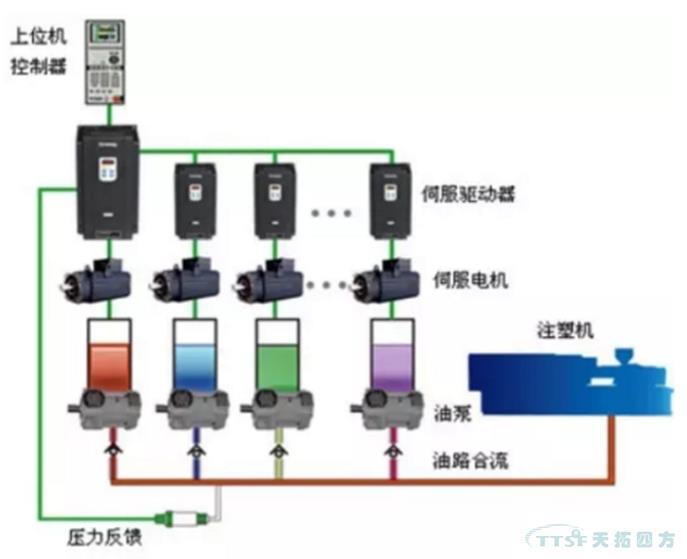 伺服控制系统的3种控制方式