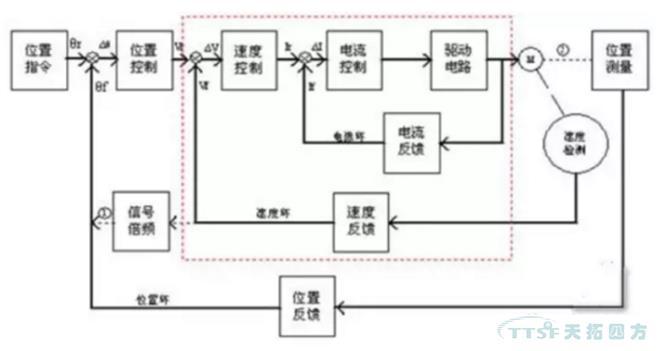 最内的PID环就是电流环,此环完全在伺服驱动器内部进行,通过霍尔装置检测驱动器给电机的各相的输出电流,负反馈给电流的设定进行PID调节,从而达到输出电流尽量接近等于设定电流,电流环就是控制电机转矩的,所以在转矩模式下驱动器的运算最小,动态响应最快。 第2环是速度环,通过检测的电机编码器的信号来进行负反馈PID调节,它的环内PID输出直接就是电流环的设定,所以速度环控制时就包含了速度环和电流环,换句话说任何模式都必须使用电流环,电流环是控制的根本,在速度和位置控制的同时系统实际也在进行电流(转矩)的控制以