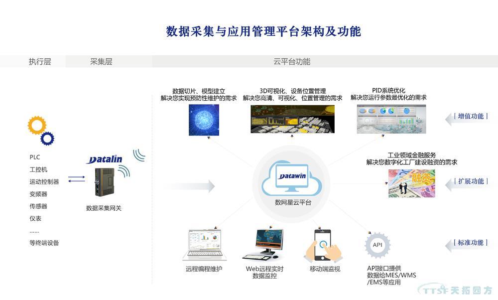 天拓四方数网星云平台系统为您解读企业大数据