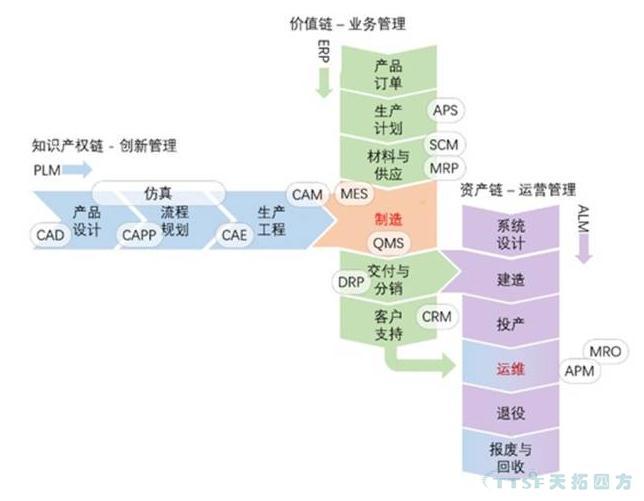 智能制造的三链模型:制造流程信息化