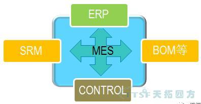 工业4.0背景下,MES被重新定义