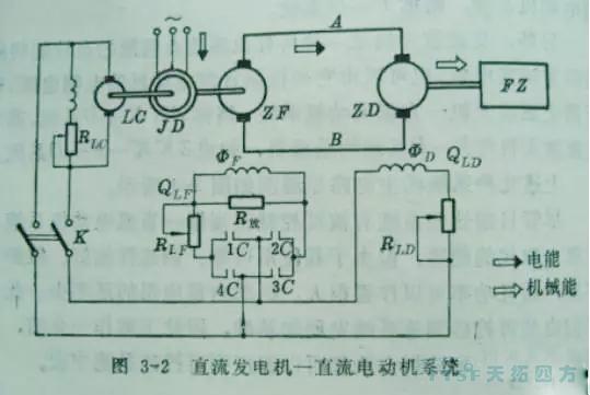 使它输出一个较大的励磁电压给直流电动机控制直流电机的转速.