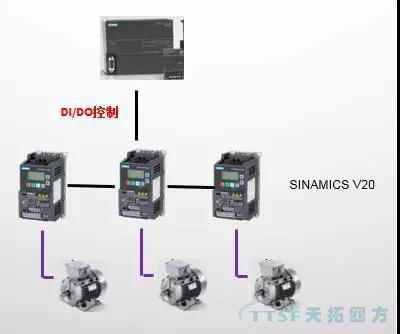 天拓分享:西门子V20变频器在洗车行业的应用