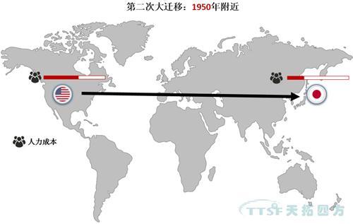 全球制造业大迁移!中国制造业将何去何从