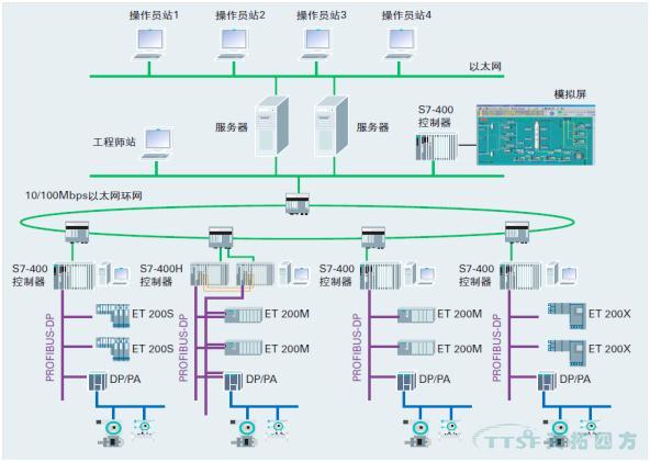 天拓分享   海水淡化项目预装式变电站整体西门子电控系统解决方案
