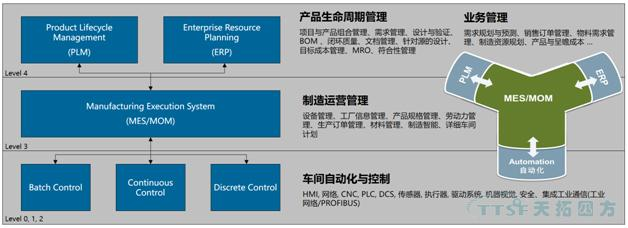 制造企业五个层级模型