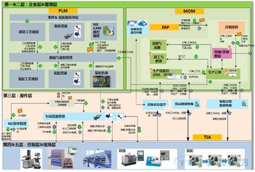 制造企业数字化工厂顶层架构举例