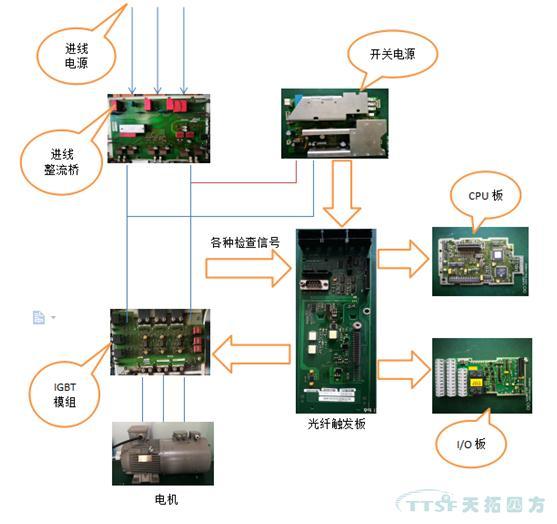 西门子mm4变频器fx尺寸结构解析
