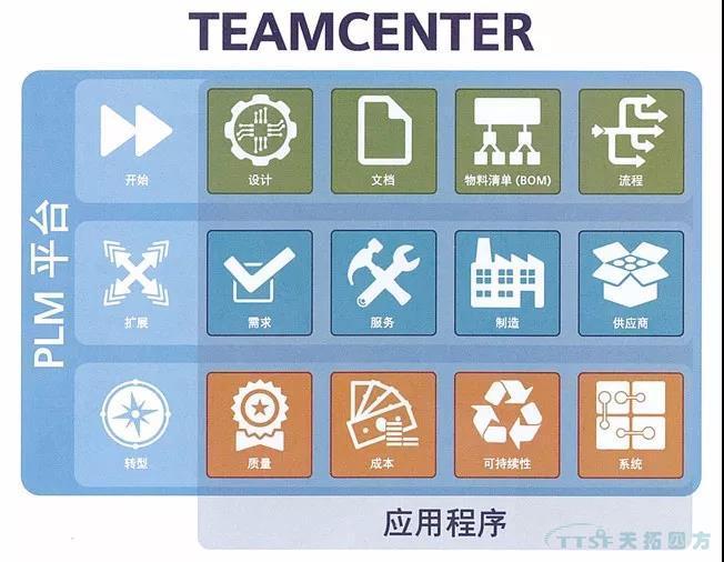 西门子Teamcenter助力企业提升项目管理能力