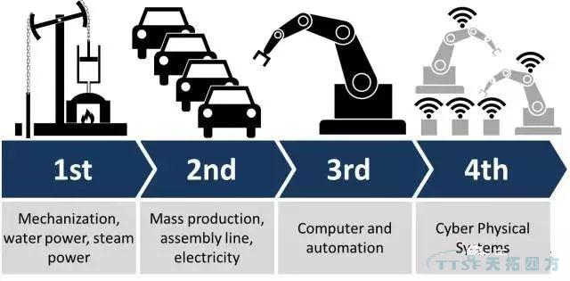 智能车间、智能工厂、智能制造该如何评断三大层级?
