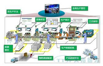 智能工厂建设之国内外的现状分析