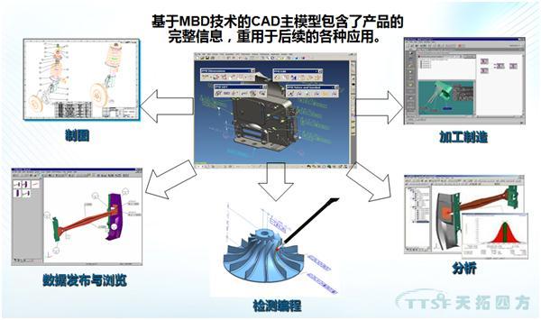 【天拓智能制造】基于MBD的产品模型定义