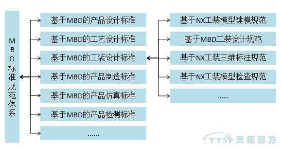 天拓分享:MBD规范及标准建设