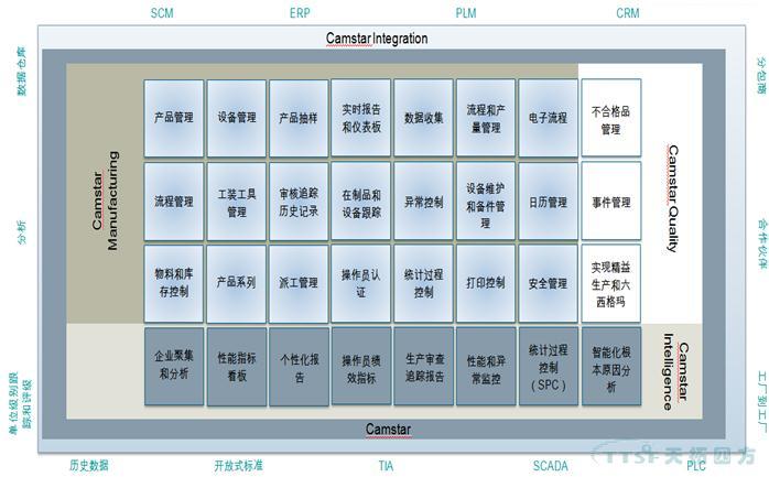 量身定做高度灵活的制造执行质量管理系统-SIEMENS CAMSTAR