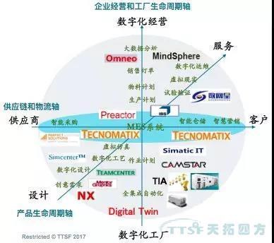 智造赋能 拥抱互联——推进山西数字化工厂转型
