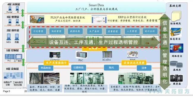 项目播报 | 天拓四方成功签订半导体龙头企业MES数字化制造工厂项目