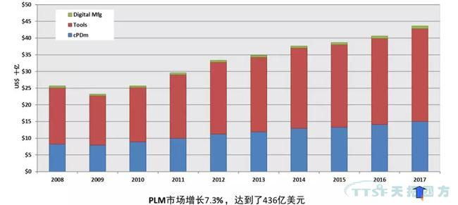 2017-2018全球及中国PLM市场发展动态