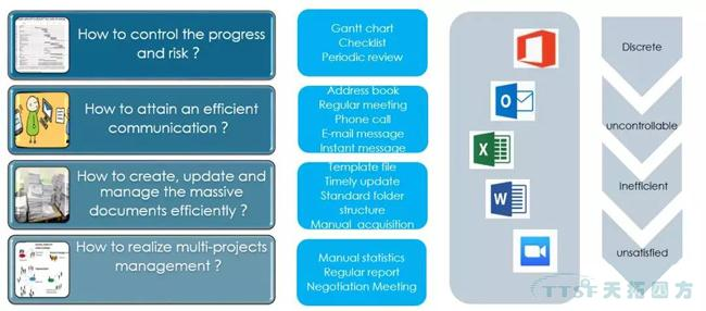 过程方法原则解析与西门子QMS解决方案简介