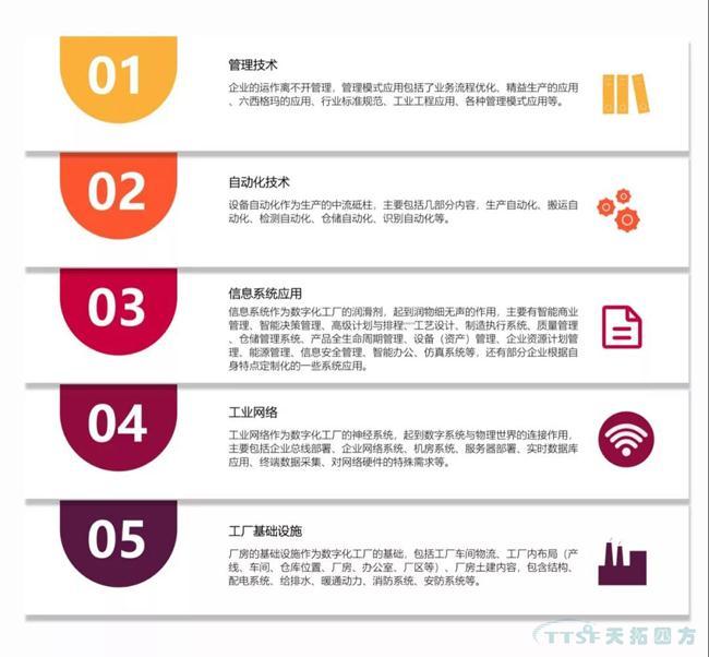 天拓独家|数字化工厂整体规划指南