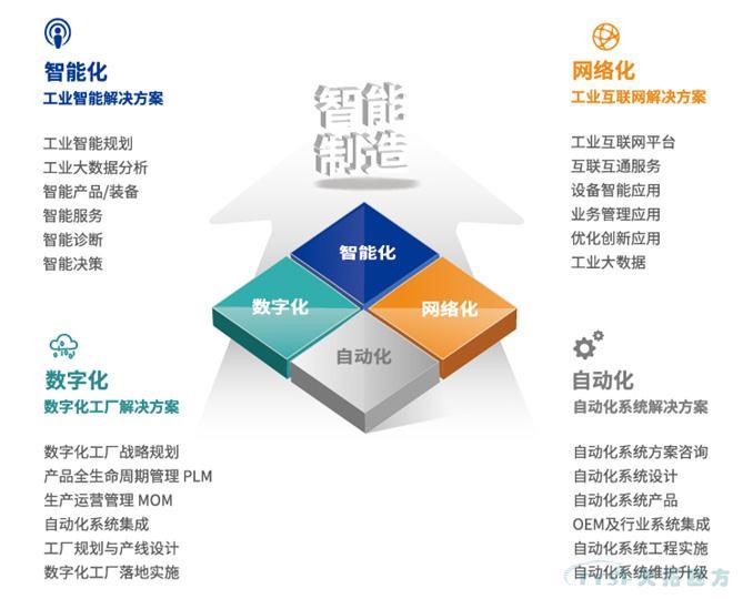喜讯!天拓四方入选北京市第一批智能制造系统解决方案供应商推荐目录
