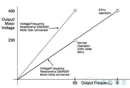 干货速度 说说87Hz功能在仓储物流行业的应用