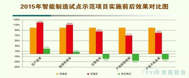 天拓分享|智能制造对中国产业的影响
