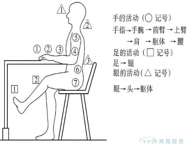 IE与IE的七大手法