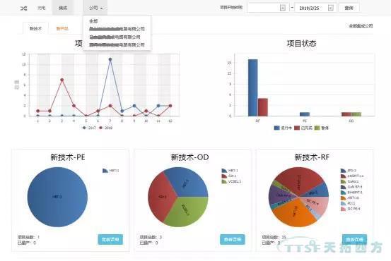 天拓分享 | 基于Teamcenter动态统计图表技术解决方案