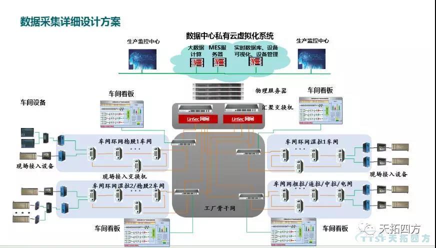 智能边缘计算采集器:工业数字化的加速器