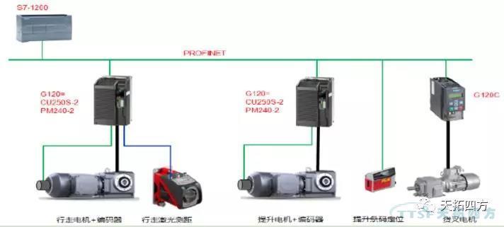 SINAMICS G120 EPOS有效提升供应链管理效率