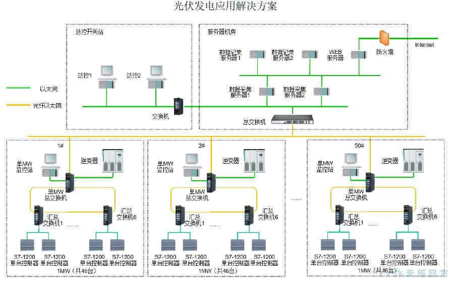 电力行业应用工控自动化解决方案