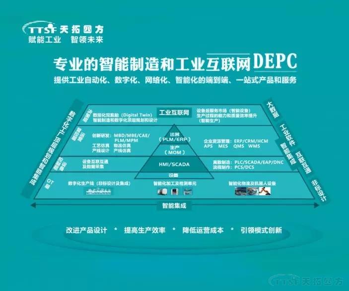 降本增效新趋势   天拓四方DEPC将亮相2019中国工博会