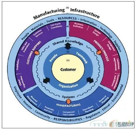 行业观点 | 制药行业MES评估与实施准备的几点建议