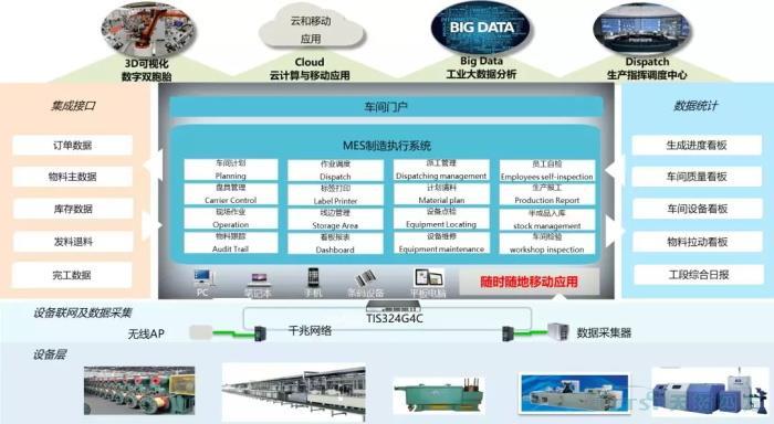数字化时代,看线缆行业如何建设数字化工厂