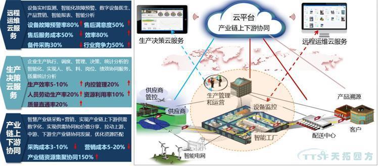 疫情后时代:中国制造数字化如何发展?