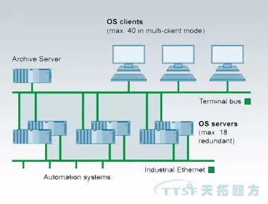 原因就在这里 | DCS系统为什么选择西门子过程控制系统的AS410控制器