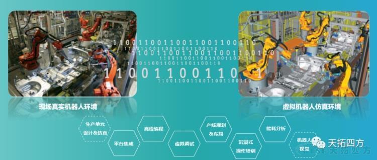 天拓分享 | 基于数字化双胞胎的工业机器人解决方案