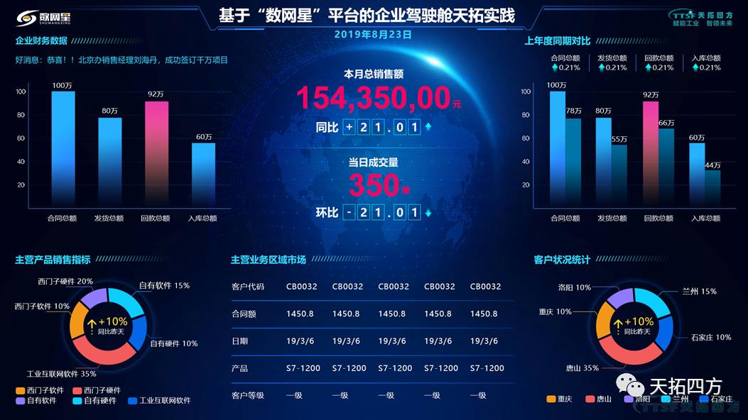 天拓集智数字化服务再升级,正式成为西门子中国DVP(数字化增值合作伙伴)